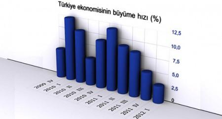 turkiye_ekonomisi_buyuma_hizi.jpg